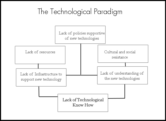technological paradigm
